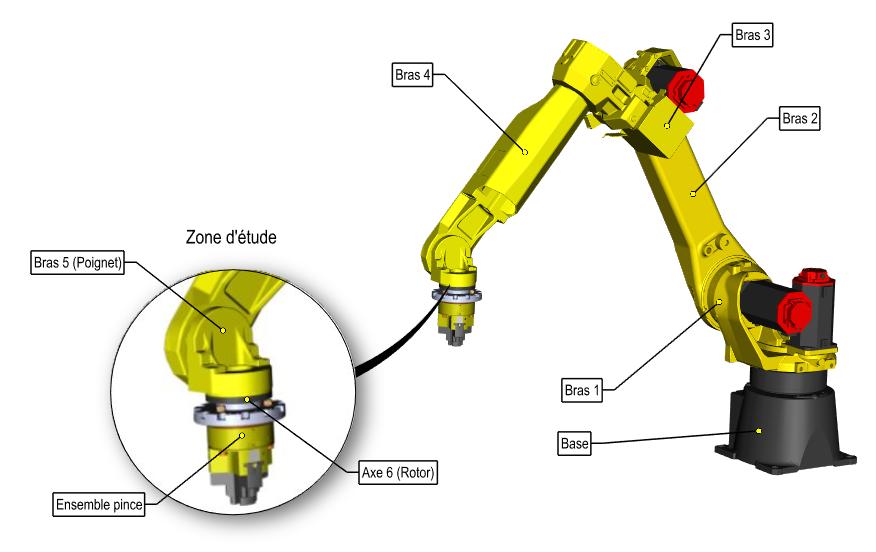 Constitution du robot M20i A équipé d'une pince DES-TA-CO