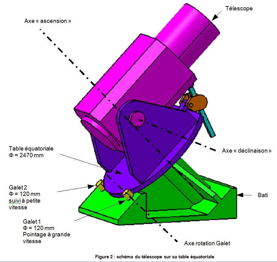 Schéma du télescope sur sa table équatoriale