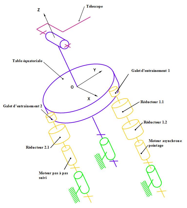 Scéma cinématique du télescope  actuel