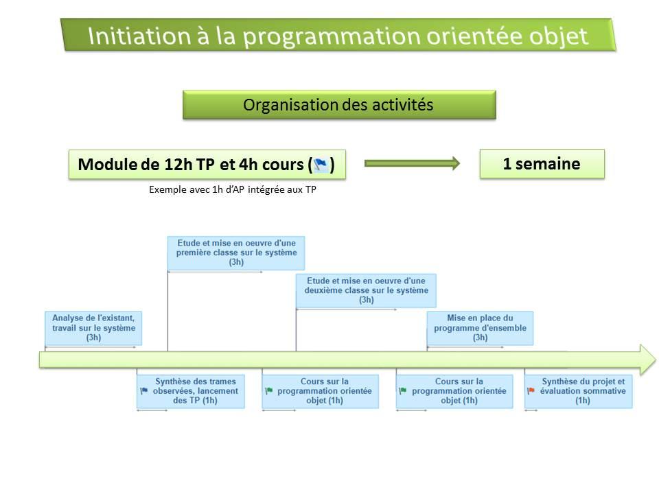 Assez Initiation à la programmation orientée objet (POO) - éduscol STI RL94