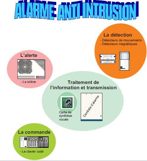 Télésurveillance & Vidéosurveillance à Vandoeuvre lès Nancy ▷ Prix & Devis : Alarme, Protection Intrusion & Cambriolage