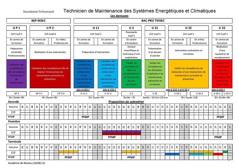 Populaire Guides pédagogiques de l'énergétique : Bac Pro TFCA-TISEC-TMSEC et  GV33