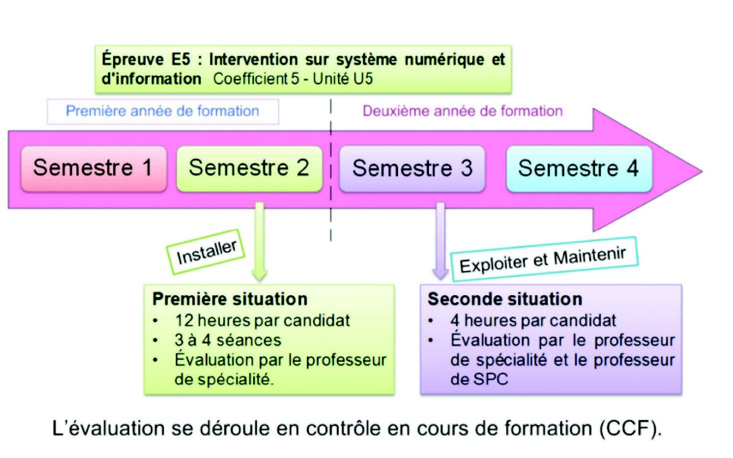 L'évaluation de l'épreuve E5 d'intervention sur système numérique et d
