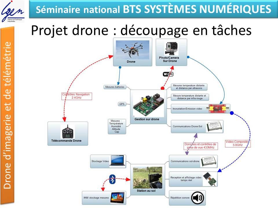 BTS systèmes numériques