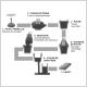 Synoptique de la production des lingots d'acier