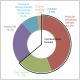 Ensemble des formes d'énergie finale du bilan de la France en 2018
