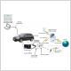 Ajout des services en ligne dans un véhicule automobile