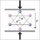 Sollicitation mécanique de structures cristallines
