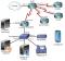 Tableau et diagramme de topologie IP PBX