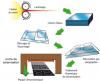 Procédé de fabrication et de finition de la vitrocéramique