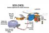 Ensemble des modules composant le SEIS (source CNES)