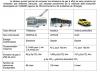 Tableau comparatif sur les véhicules