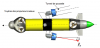 AUV (Autonomous Underwater Vehicles )
