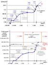 Evolutions de la population humaine er du prélèvement annuel d'énergie primaire