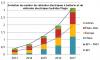 Evolution du nombre de véhicules électriques à batterie et de véhicules électriques hybrides Plugin