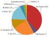 Origine de la production mondiale d'électricité (%) en 2016