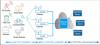 Architecture d'un réseau IoT LoRaWAN