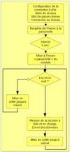 Algorithme du programme du mdot