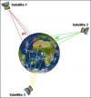 Principe de géolocalisation par satellites