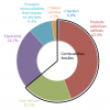 la consommation d'électricité domestique en France