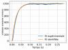Comparaison des réponses indicielles modélisée et mesurée