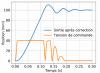 Visualisation de la tension de commande du moteur saturée