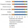 Impacts environnementaux d'1kWh d'électricité issu de la filière éolienne française