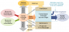 Énergie consommée sur le cycle de vie d'un convertisseur, prise en compte de l'énergie grise
