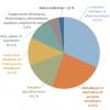 Consommation d'énergie brute (chiffres INSEE) par grand secteur en 2018 en pourcentage