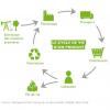 Schéma sur cycle de vie d'un produit