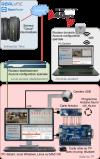 Solution alternative sans configuration du routeur établissement