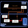 Développement d'un système de caractérisation de batterie