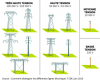 Aspects des différents pylônes électriques
