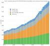 Extraction mondiale de 1970 à 2017 par groupe de matières : minerais métalliques, combustibles fossiles, minerais non-métalliques, biomasse