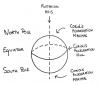 Accélération de Coriolis - Coriolis Acceleration