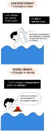 Causes de la modification du volume océanique : Changements de masse ou de densités