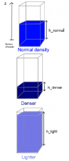 Lien entre densité et hauteur d'une colonne d'eau