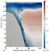 mesure de la température conservative et de l'anomalie de densité - Measurements of conservative temperature and neutral densiity