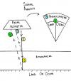 Schéma de fonctionnement de l'altimètre radar