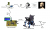 Head Tracker For Disabled - Olympiades SI 2014