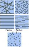 Structures des géométries : fibres longues, courtes et particules