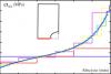 Variation de la contrainte axiale simulée pour chacun des 6 maillages