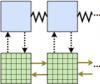 Schématisation des échanges dans une méthode de décomposition de domaine multi-échelle