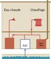 Production de chaleur grâce à la cloacothermie