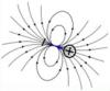 Réaction du matériau à un champ électrique, spiré élémentaire de courant