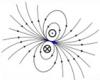 Réaction du matériau à un champ magnétique, spiré élémentaire de courant