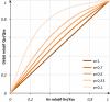 Débit relatif en fonction de Kv relatif pour différentes valeurs d'autorité de la vanne