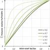 Puissance échangée en fonction du débit au primaire pour déifférentes valeurs de l'efficacité