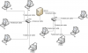 Un exemple de réseau (© Joshap, Domaine public)