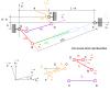 Schématisation du système DENFC (en haut) et définition des axes et des longueurs (en bas)